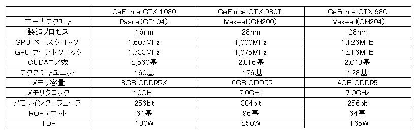 gtx1080spec