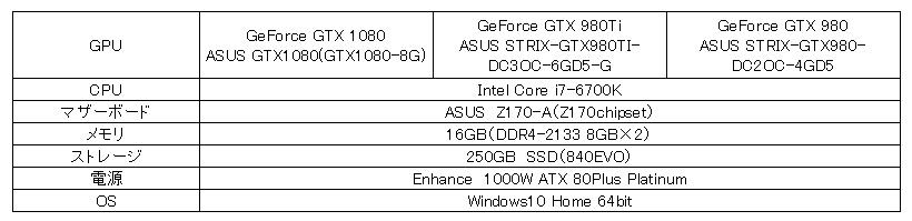 gtx1080test